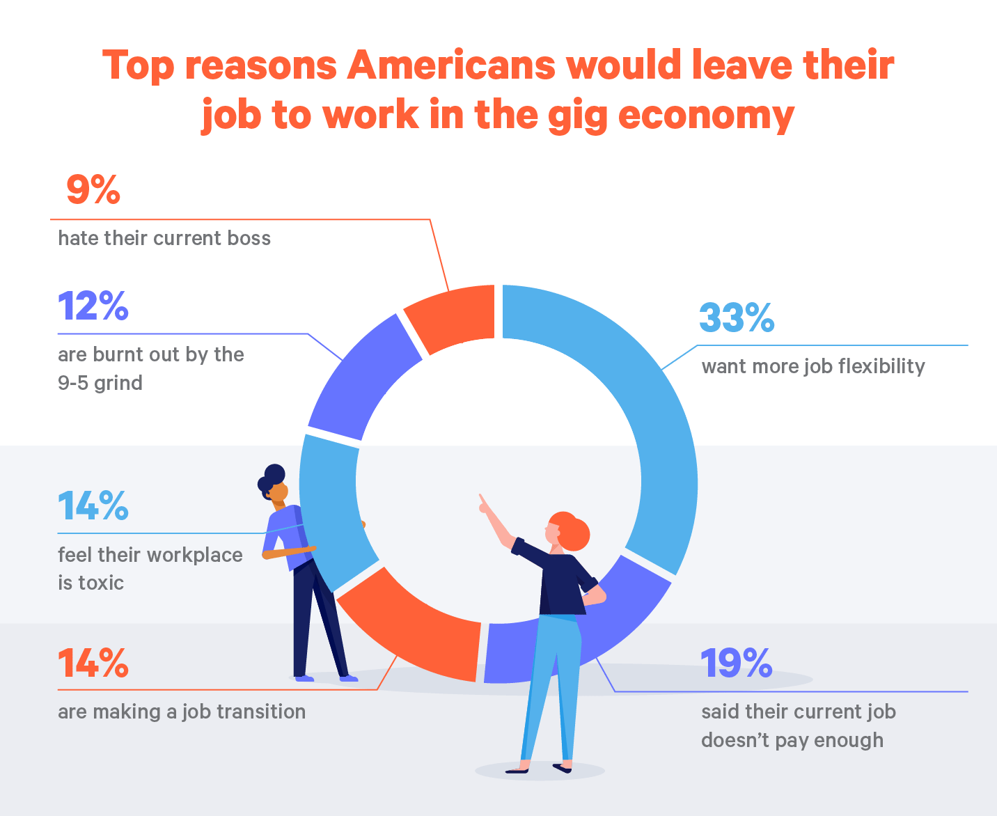reasons Americans would work in the gig economy pie chart