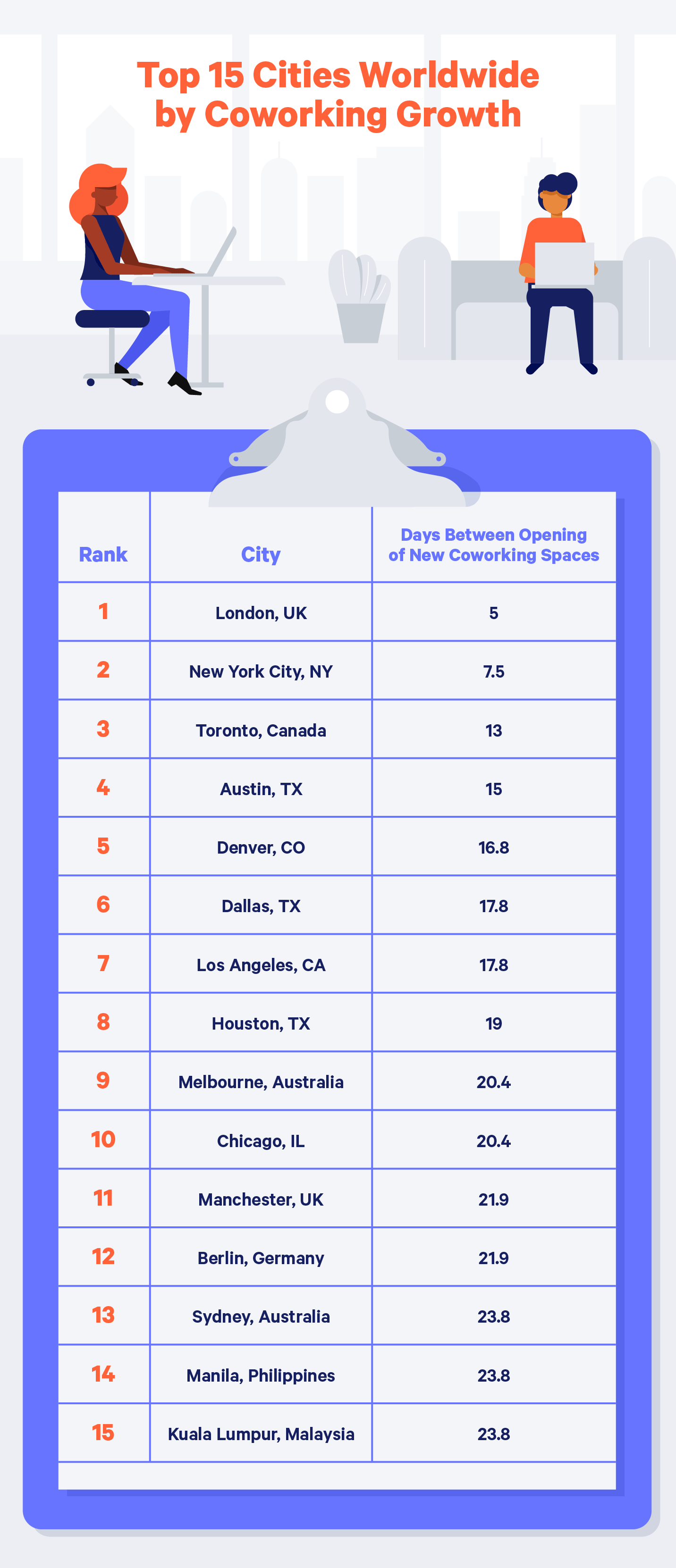 top cities for coworking spaces