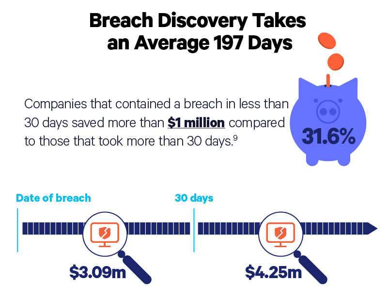 breach discovery takes an average 197 days illustration