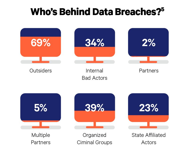 who's behind data breaches charts