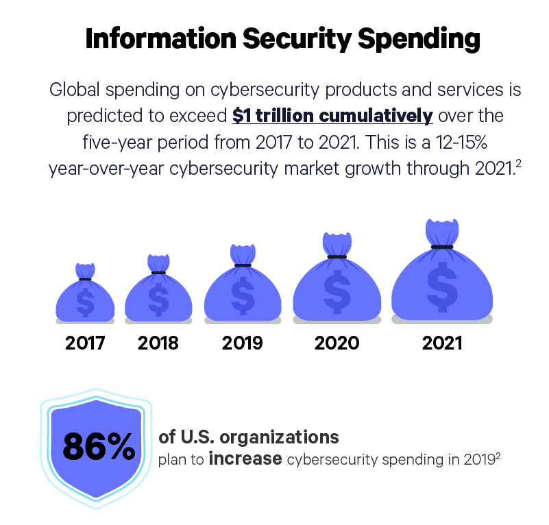 information security spending illustration