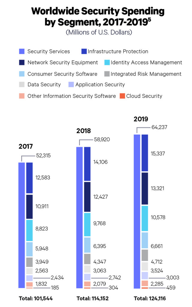 worldwide security spending by segment 2017-2019 chart