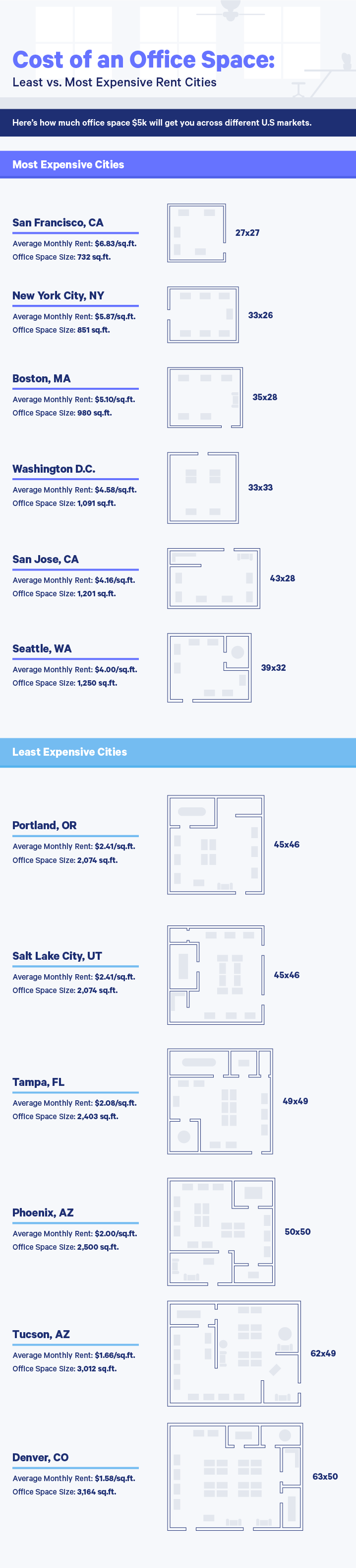 Cost of office rent in major cities
