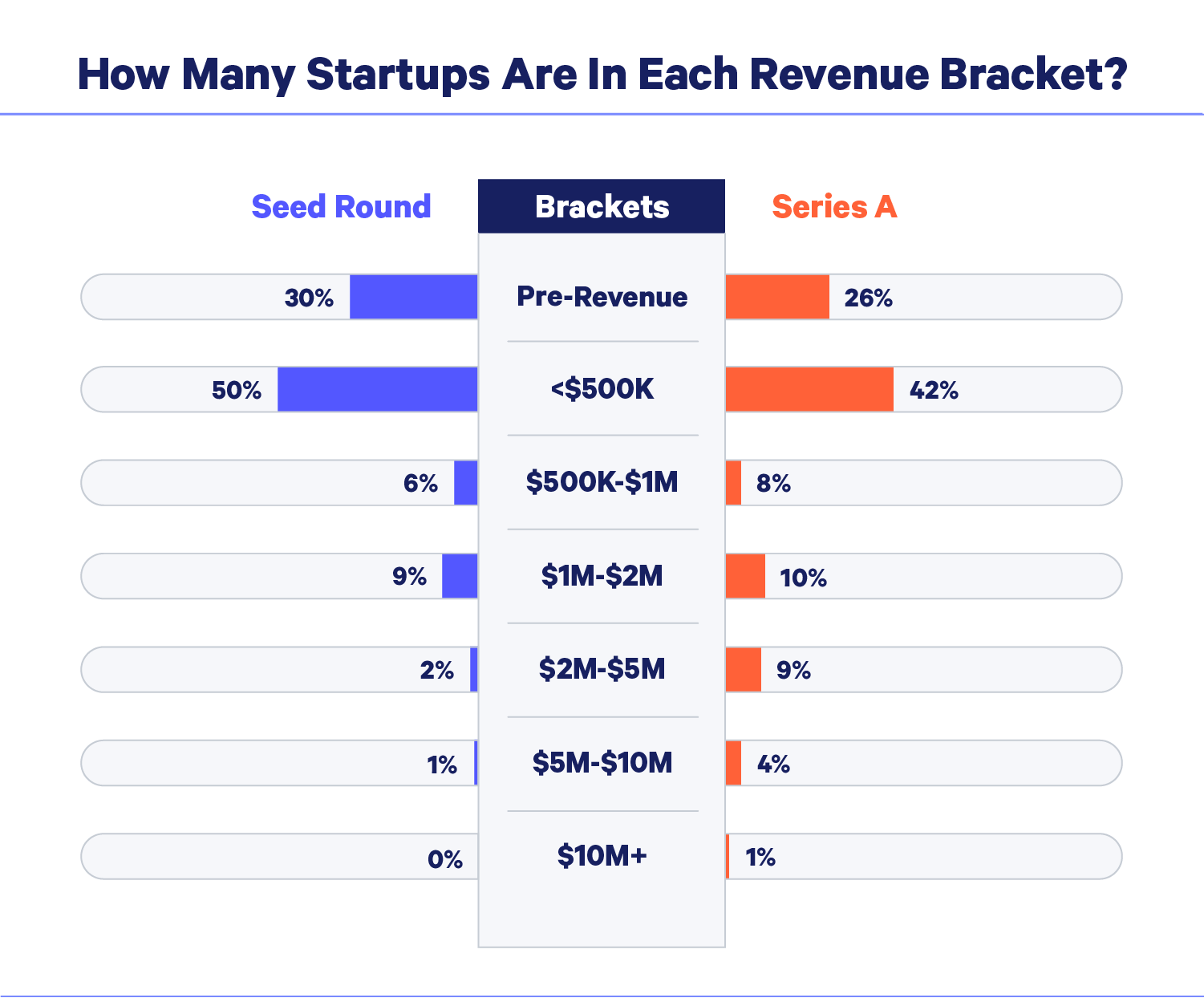 how many startups are in each revenue bracket chart