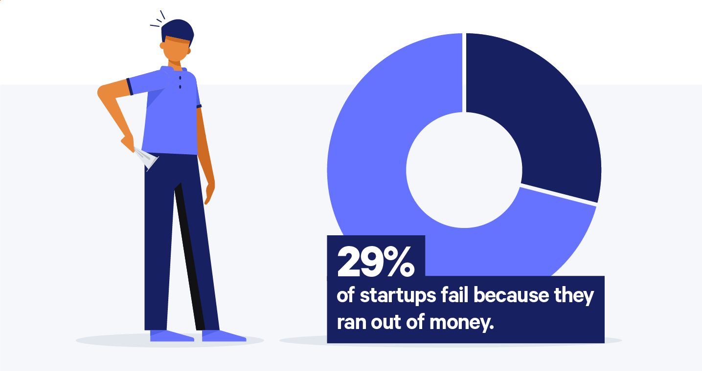 startup statistic that 29% of startups fail because they ran out of money