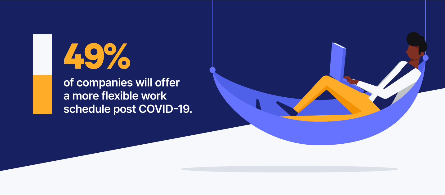 Flexible work schedule during covid 19 statistic
