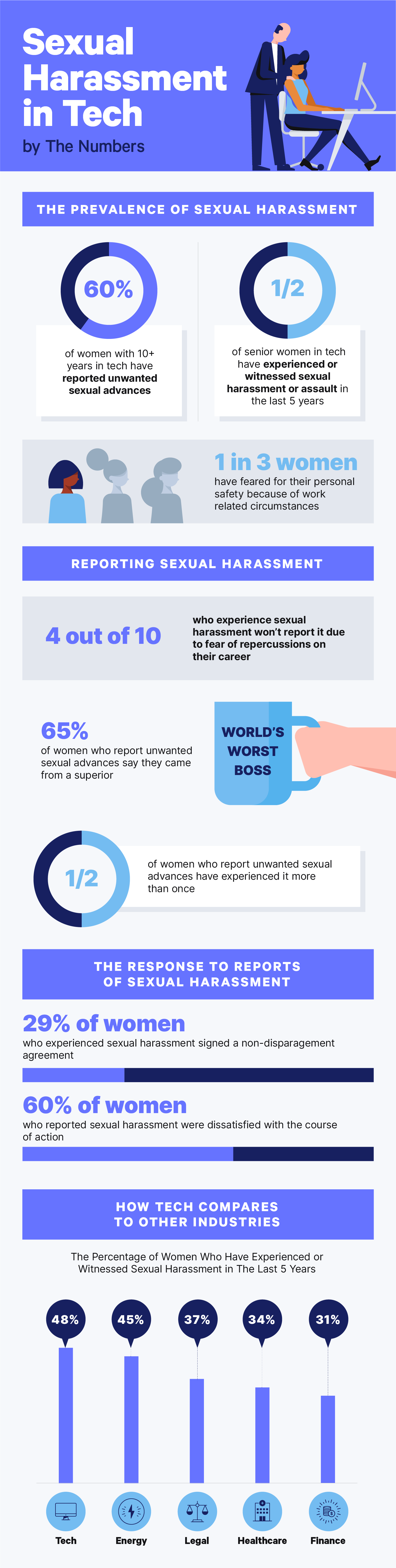 sexual harassment in tech - by the numbers