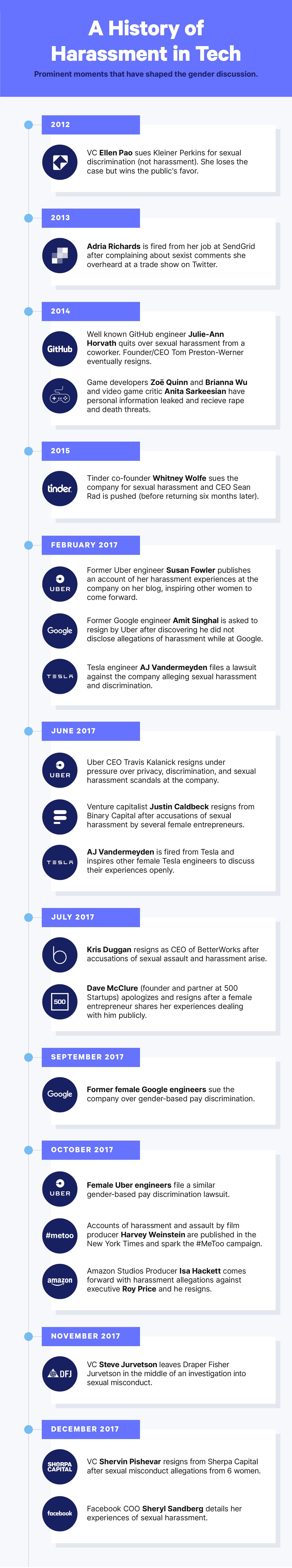 gender gap - timeline of women in tech