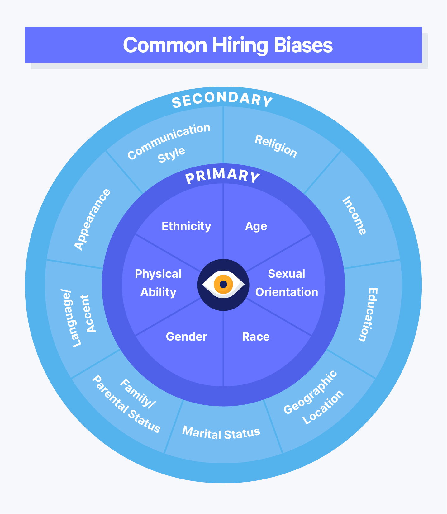 01 Common Hiring Biases