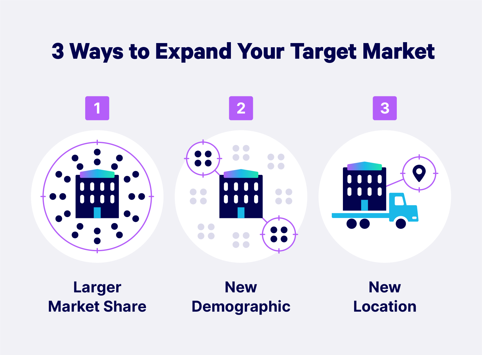 Illustrated graphic listing three ways to expand a target market: larger market share, new demographic, or new location
