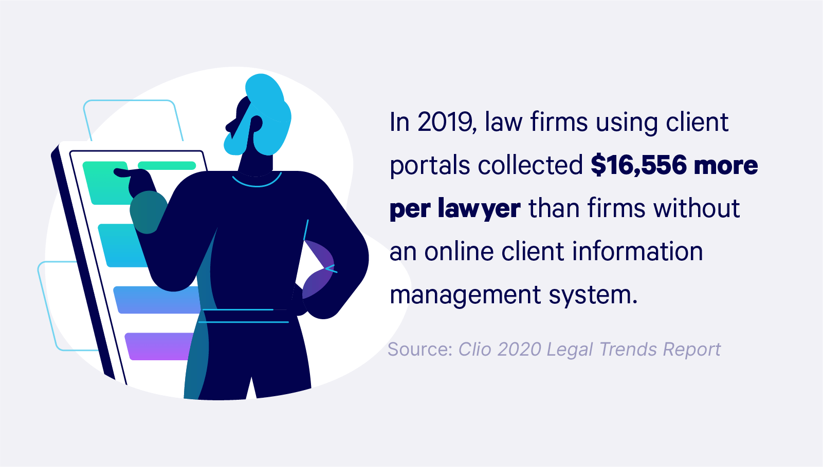 Illustrated graphic with copy: In 2019, law firms using client portals collected $16,556 more per lawyer than firms without an online client information management system.