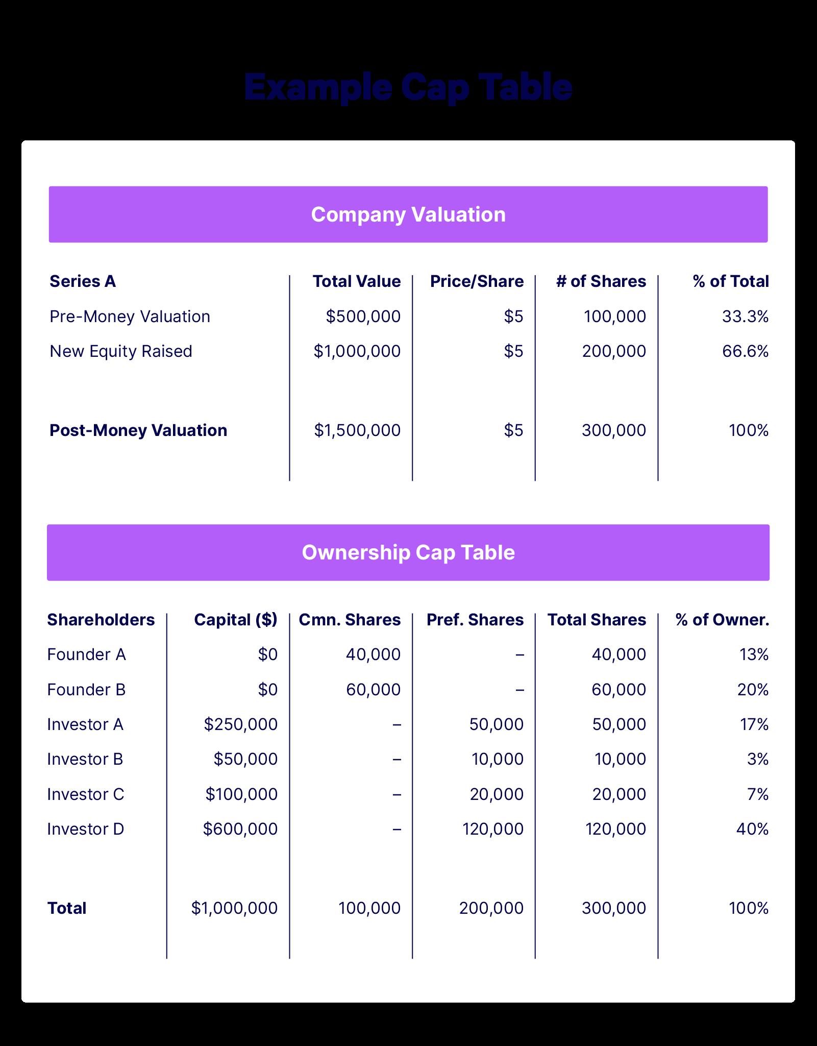 An Example Cap Table