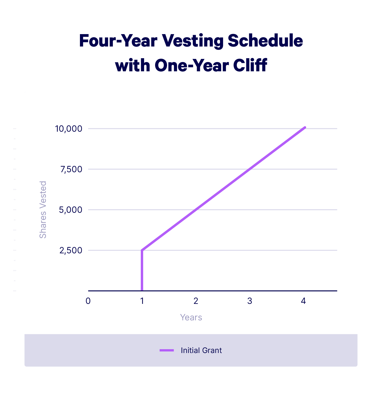 A graph showing the Four-Year Vesting Schedule with One-Year Cliff