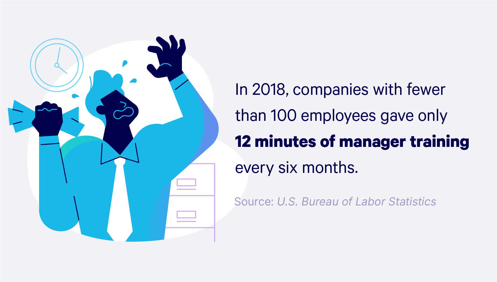 Illustrated statistic with copy: In 2018, companies with fewer than 100 employees gave only 12 minutes of manager training every six months.