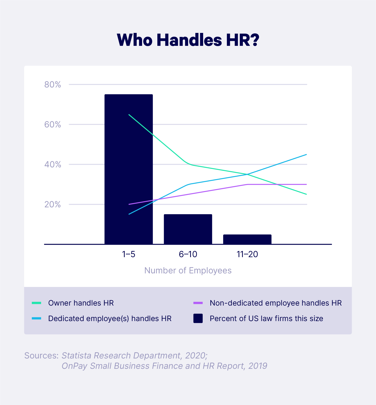 Illustrated chart demonstrating results of a survey on which employee handles HR in different U.S. law firms