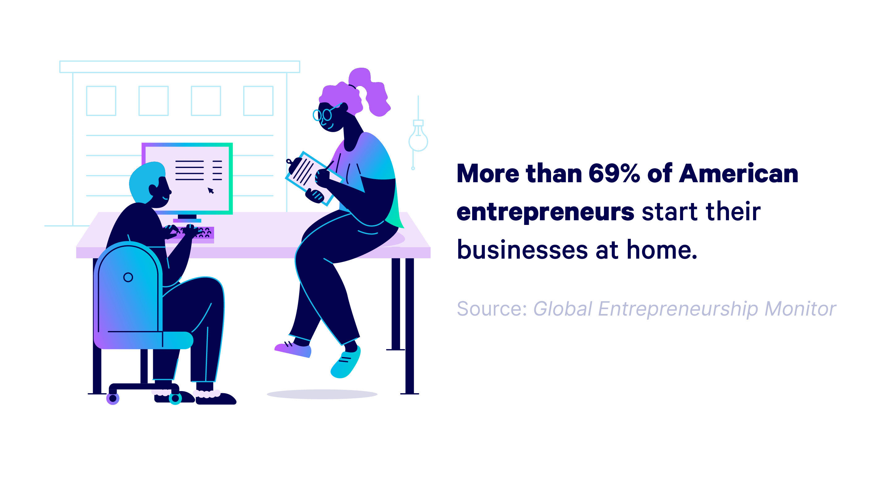Illustrated graphic with the copy: 'More than 69% of American entrepreneurs start their businesses at home.' Source: Global Entrepreneurship Monitor